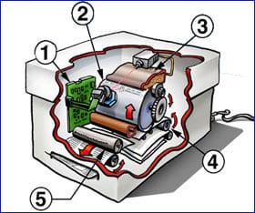 Конструкция лазерного принтера